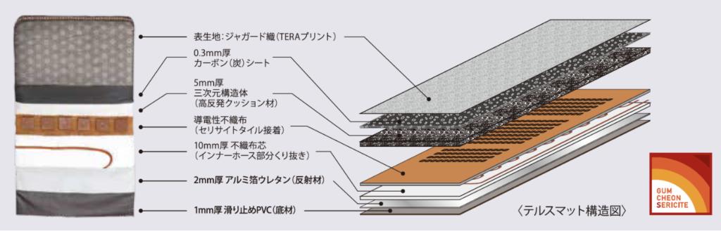 テルスガイザーマット構造図