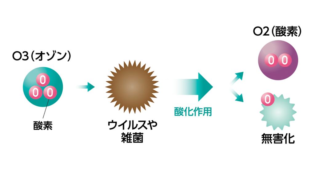ozone-image
